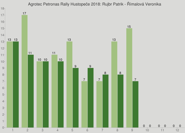 Agrotec Petronas Rally Hustopeče 2018: Rujbr Patrik - Římalová Veronika