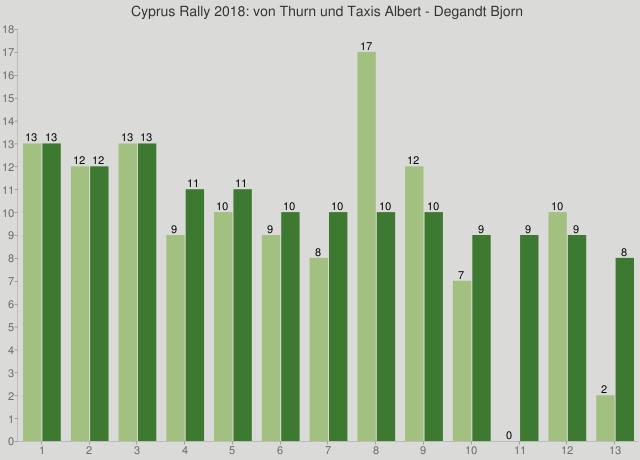 Cyprus Rally 2018: von Thurn und Taxis Albert - Degandt Bjorn