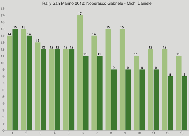 Rally San Marino 2012: Noberasco Gabriele - Michi Daniele