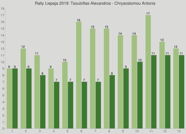 Rally Liepaja 2019: Tsouloftas Alexandros - Chrysostomou Antonis