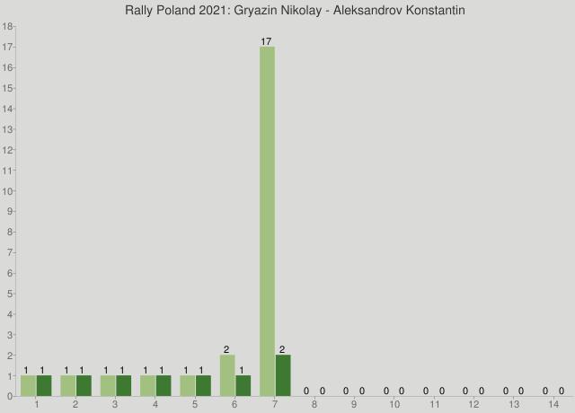 Rally Poland 2021: Gryazin Nikolay - Aleksandrov Konstantin