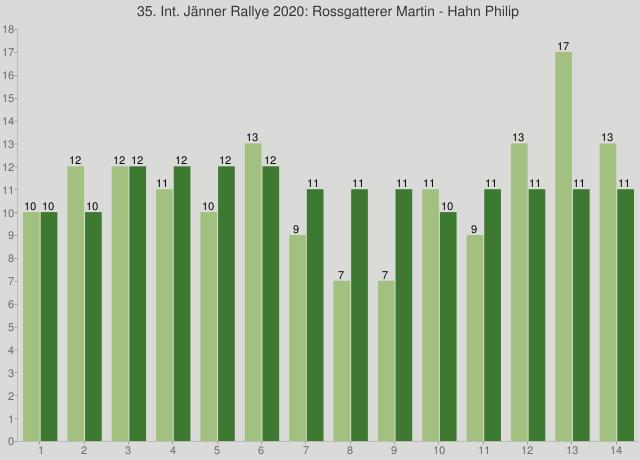 35. Int. Jänner Rallye 2020: Rossgatterer Martin - Hahn Philip