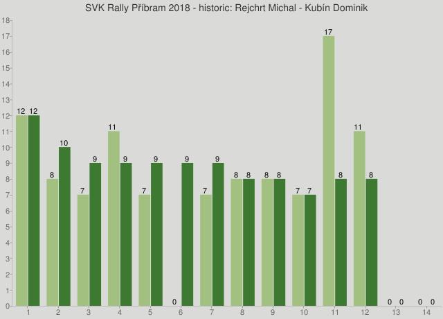 SVK Rally Příbram 2018 - historic: Rejchrt Michal - Kubín Dominik
