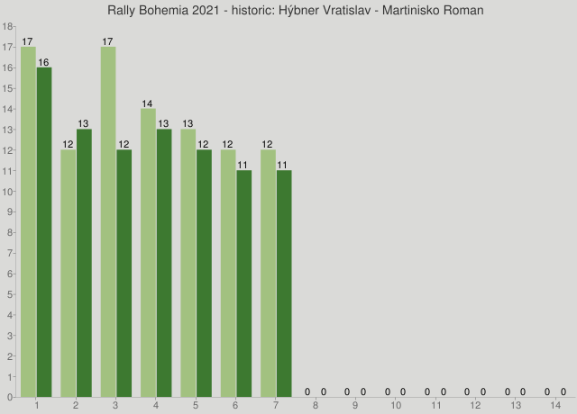 Rally Bohemia 2021 - historic: Hýbner Vratislav - Martinisko Roman