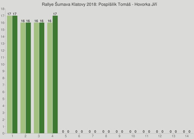 Rallye Šumava Klatovy 2018: Pospíšilík Tomáš - Hovorka Jiří