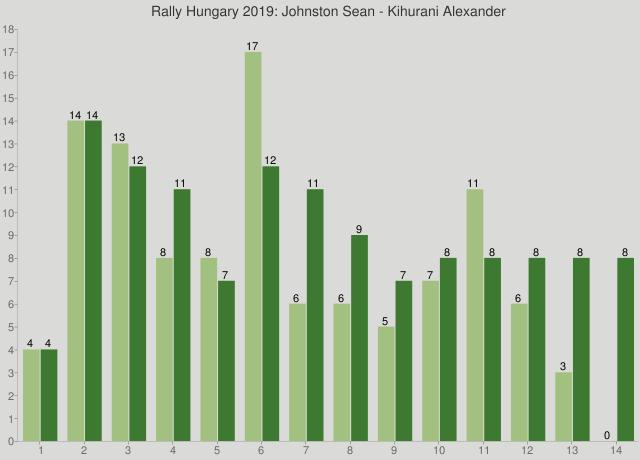 Rally Hungary 2019: Johnston Sean - Kihurani Alexander