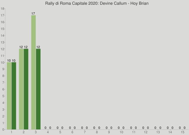 Rally di Roma Capitale 2020: Devine Callum - Hoy Brian