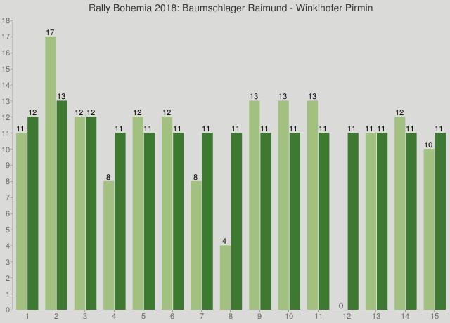Rally Bohemia 2018: Baumschlager Raimund - Winklhofer Pirmin