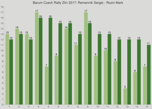 Barum Czech Rally Zlín 2017: Remennik Sergei - Rozin Mark