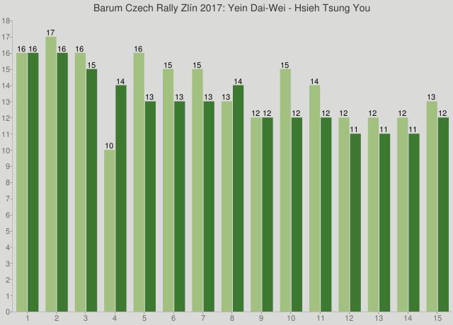 Barum Czech Rally Zlín 2017: Yein Dai-Wei - Hsieh Tsung You