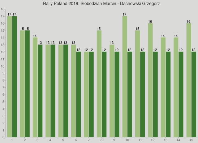Rally Poland 2018: Słobodzian Marcin - Dachowski Grzegorz