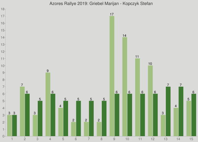 Azores Rallye 2019: Griebel Marijan - Kopczyk Stefan