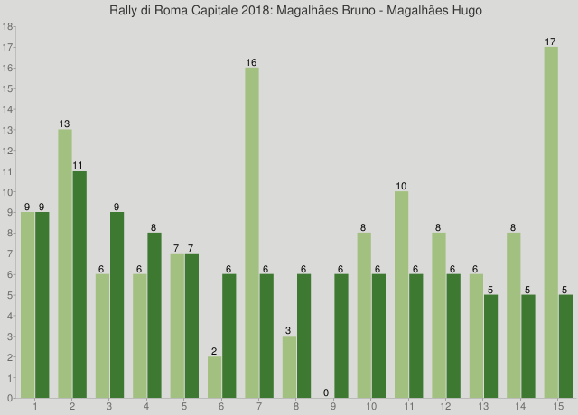 Rally di Roma Capitale 2018: Magalhães Bruno - Magalhães Hugo