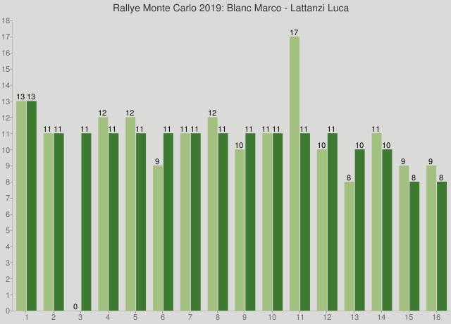 Rallye Monte Carlo 2019: Blanc Marco - Lattanzi Luca