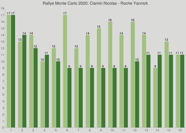 Rallye Monte Carlo 2020: Ciamin Nicolas - Roche Yannick
