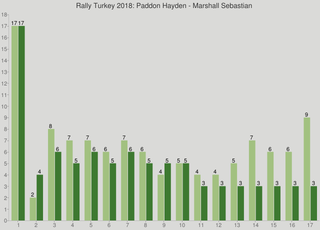 Rally Turkey 2018: Paddon Hayden - Marshall Sebastian