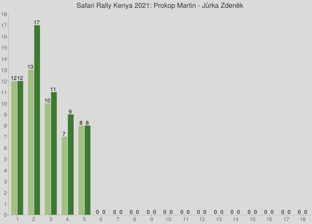 Safari Rally Kenya 2021: Prokop Martin - Jůrka Zdeněk