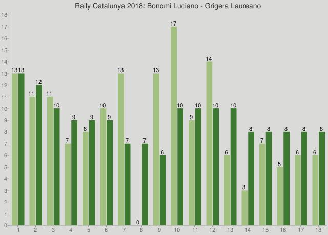 Rally Catalunya 2018: Bonomi Luciano - Grigera Laureano