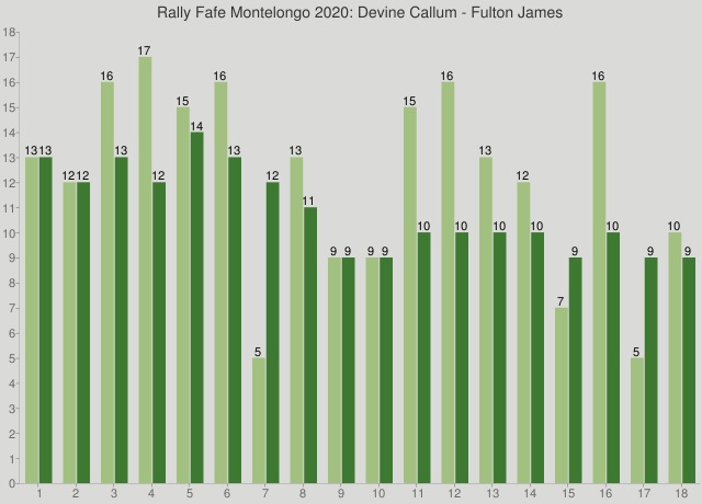 Rally Fafe Montelongo 2020: Devine Callum - Fulton James