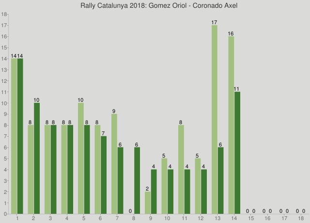 Rally Catalunya 2018: Gomez Oriol - Coronado Axel