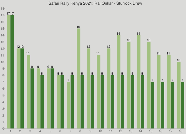 Safari Rally Kenya 2021: Rai Onkar - Sturrock Drew