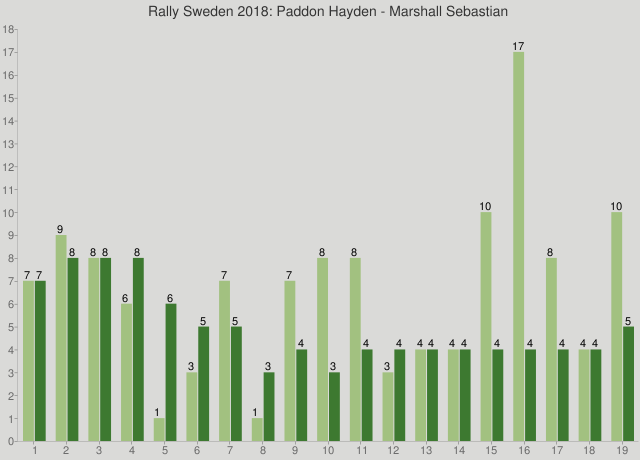Rally Sweden 2018: Paddon Hayden - Marshall Sebastian
