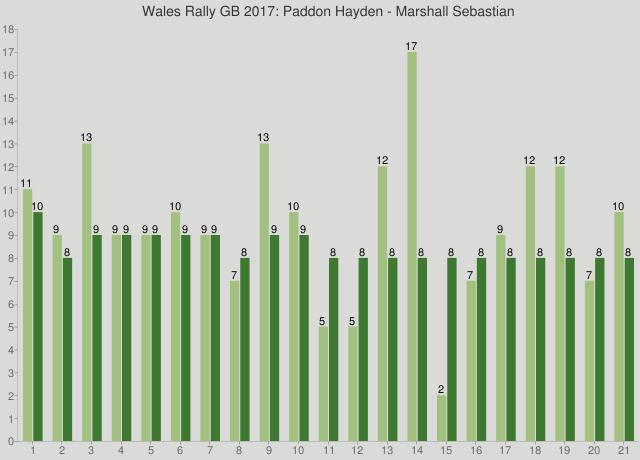 Wales Rally GB 2017: Paddon Hayden - Marshall Sebastian