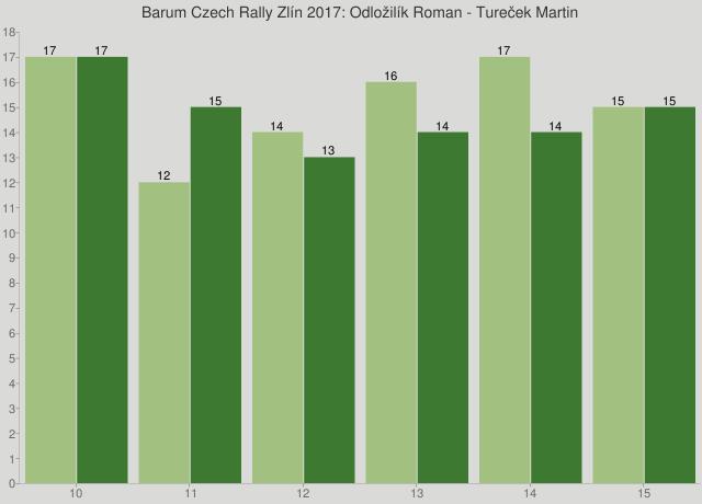 Barum Czech Rally Zlín 2017: Odložilík Roman - Tureček Martin