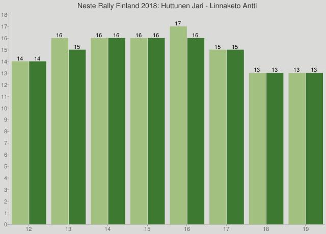 Neste Rally Finland 2018: Huttunen Jari - Linnaketo Antti