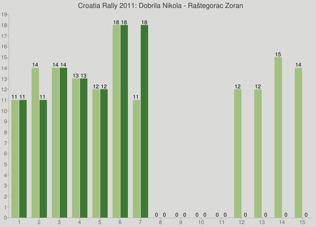 Croatia Rally 2011: Dobrila Nikola - Raštegorac Zoran