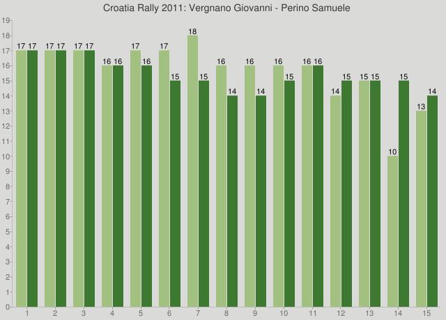 Croatia Rally 2011: Vergnano Giovanni - Perino Samuele