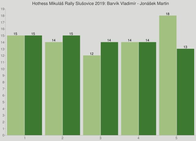 Hothess Mikuláš Rally Slušovice 2019: Barvík Vladimír - Jonášek Martin