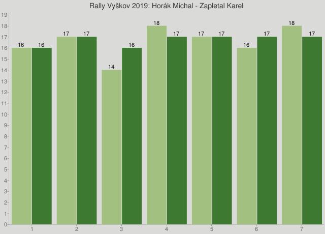 Rally Vyškov 2019: Horák Michal - Zapletal Karel