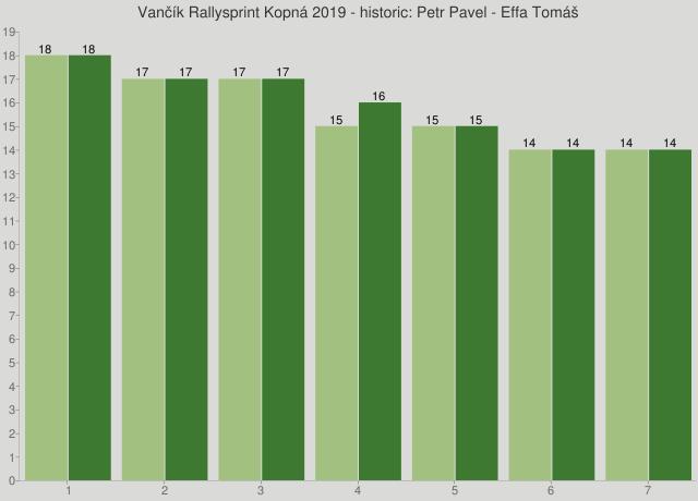 Vančík Rallysprint Kopná 2019 - historic: Petr Pavel - Effa Tomáš