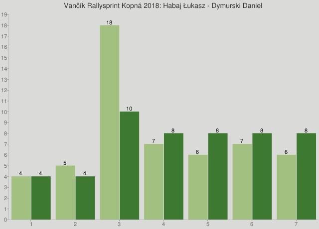 Vančík Rallysprint Kopná 2018: Habaj Łukasz - Dymurski Daniel