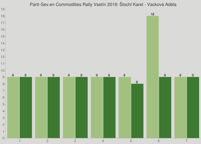 Partr-Sev.en Commodities Rally Vsetín 2019: Štochl Karel - Vacková Adéla