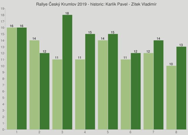 Rallye Český Krumlov 2019 - historic: Karlík Pavel - Zítek Vladimír