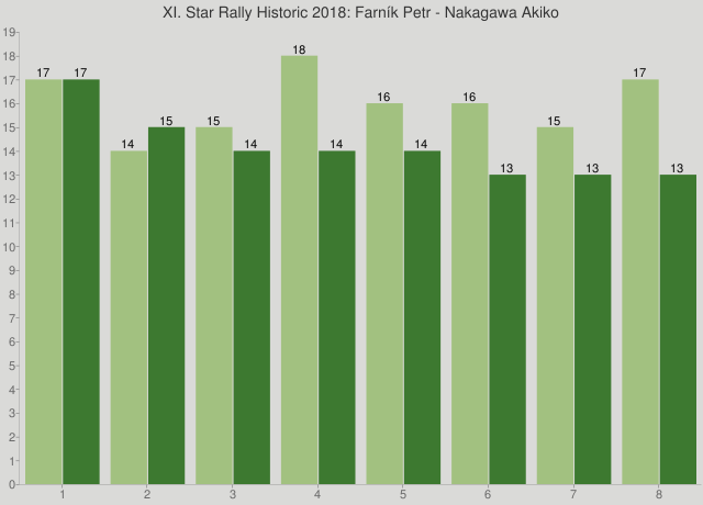 XI. Star Rally Historic 2018: Farník Petr - Nakagawa Akiko
