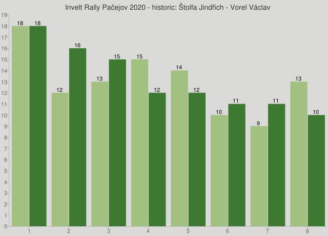 Invelt Rally Pačejov 2020 - historic: Štolfa Jindřich - Vorel Václav