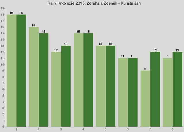 Rally Krkonoše 2010: Zdráhala Zdeněk - Kulajta Jan
