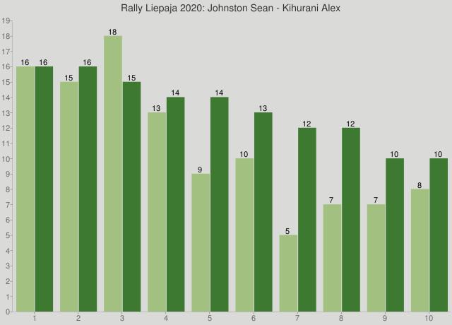 Rally Liepaja 2020: Johnston Sean - Kihurani Alex