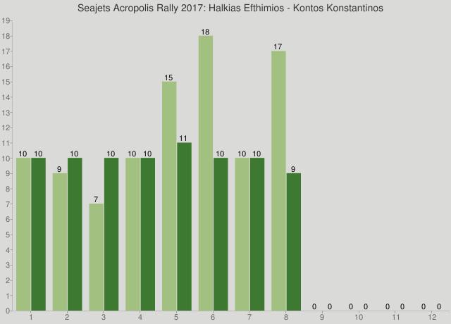 Seajets Acropolis Rally 2017: Halkias Efthimios - Kontos Konstantinos