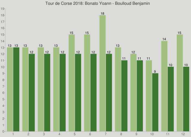 Tour de Corse 2018: Bonato Yoann - Boulloud Benjamin