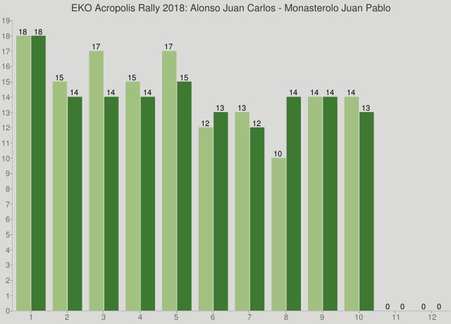 EKO Acropolis Rally 2018: Alonso Juan Carlos - Monasterolo Juan Pablo