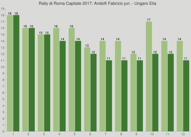 Rally di Roma Capitale 2017: Andolfi Fabrizio jun. - Ungaro Elia
