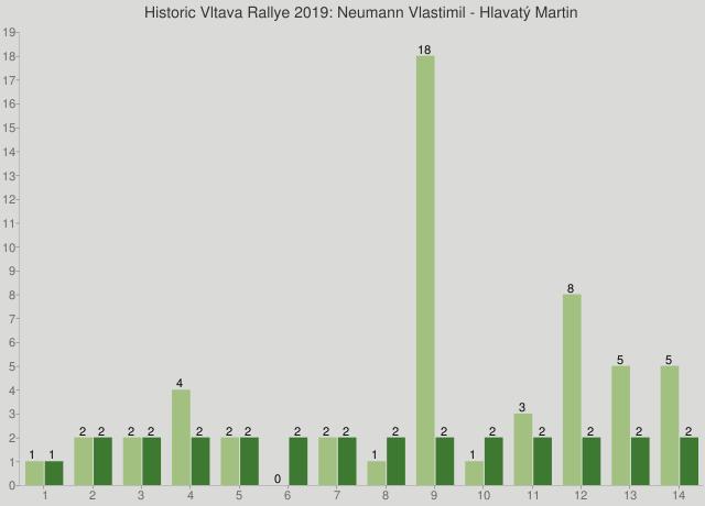 Historic Vltava Rallye 2019: Neumann Vlastimil - Hlavatý Martin