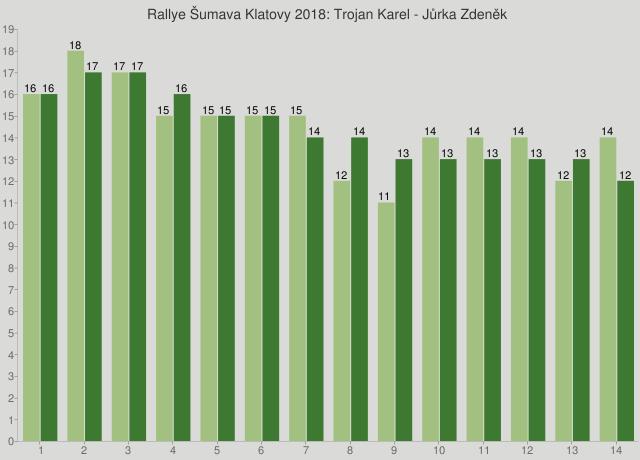 Rallye Šumava Klatovy 2018: Trojan Karel - Jůrka Zdeněk
