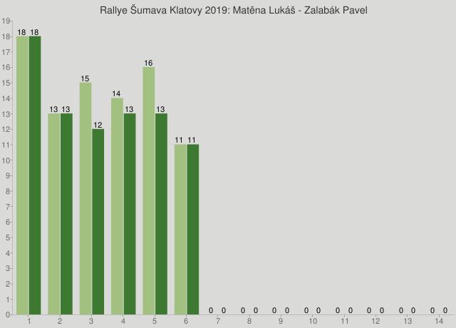 Rallye Šumava Klatovy 2019: Matěna Lukáš - Zalabák Pavel
