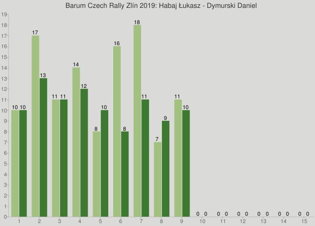 Barum Czech Rally Zlín 2019: Habaj Łukasz - Dymurski Daniel