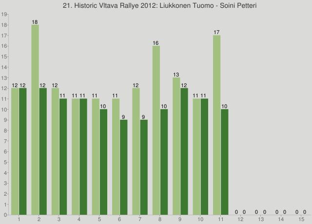 21. Historic Vltava Rallye 2012: Liukkonen Tuomo - Soini Petteri